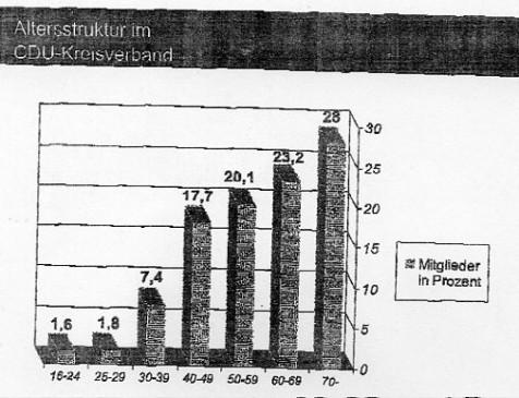 Gerontokratie? Mehr als die Hälfte der CDU-Mitglieder ist älter als 60…