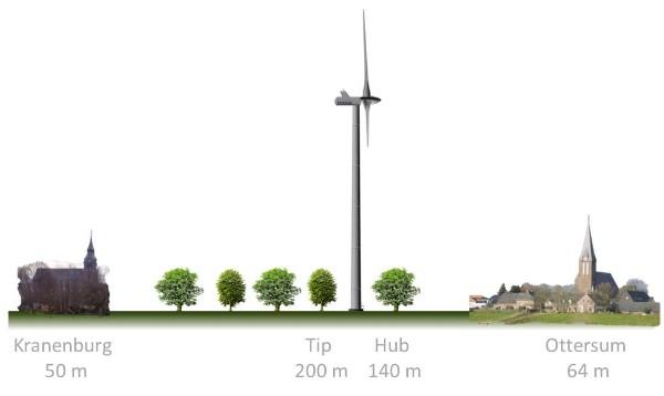 Größenverhältnisse (Quelle: Gegenwind im Reichswald e.V.)